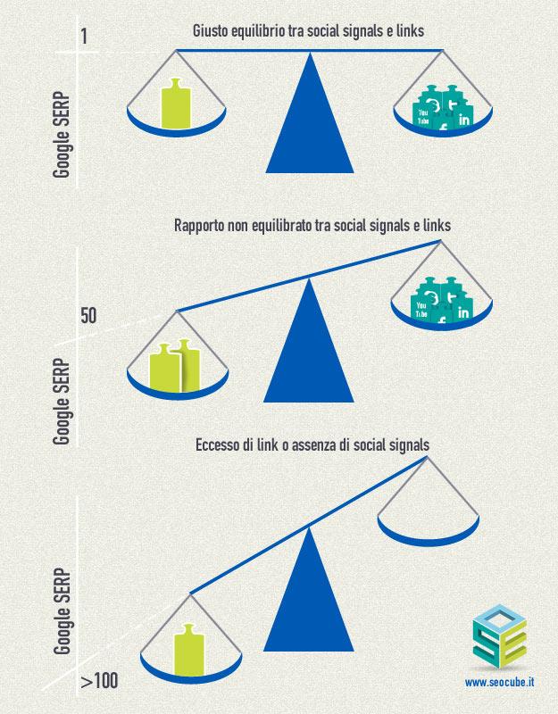 equilibrio social e link