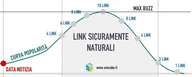 link building con penguin 2.0