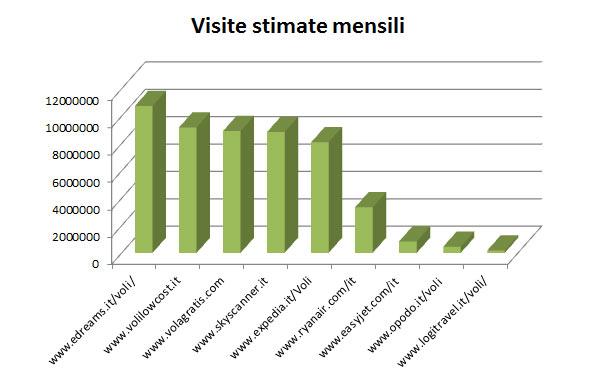siti-web-voli-grafico-barre