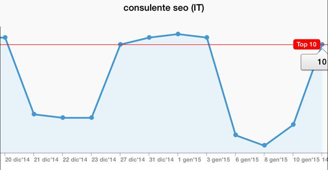 grafico-serp-consulente-seo-2